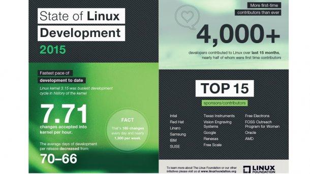 Linux-Kernel: Beiträge von Hobby-Entwicklern rückläufig