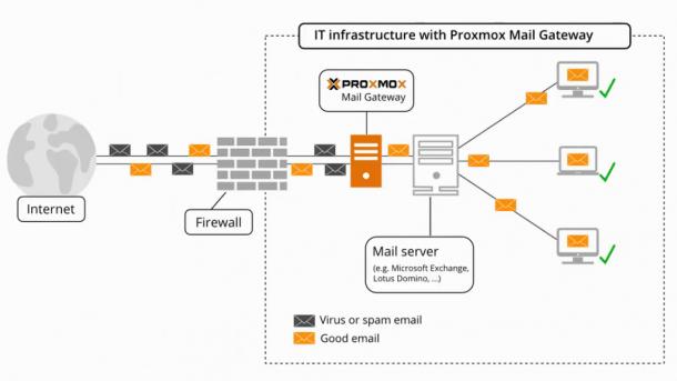 Proxmox Mail Gateway wird Open Source | heise online