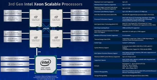 Cooper-Lake-Xeons sind vor allem für 4S-Maschinen mit bis zu 112 Kernen und 18 TByte Speicher gedacht.