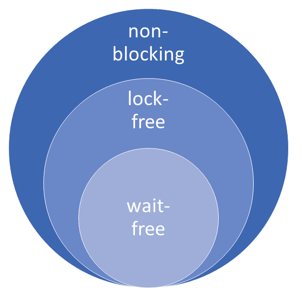 Nicht-blockierend