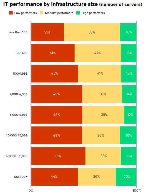 IT-Performance aufgeschlüsselt nach Betriebssystem: AIX, Solaris und Windows haben dabei den höchsten Anteil an Low IT Performer (Bild: Puppet)