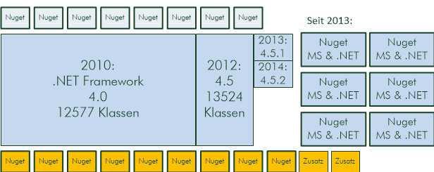 """Modularisierung seit der Einführung von nuget.org 2010 und des """"Microsoft und .NET""""-Feeds 2013 ( (Abb. 2)"""
