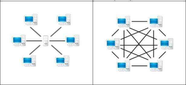 Bei einem Peer-to-Peer-Netz genügt es nicht mehr, einen einzelnen Server stillzulegen, um die Kommunikation vollständig zu unterbrechen.