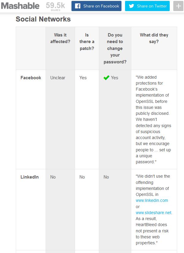 Mashable ist bemüht, die wichtigsten betroffenen Dienste zusammen zu tragen.