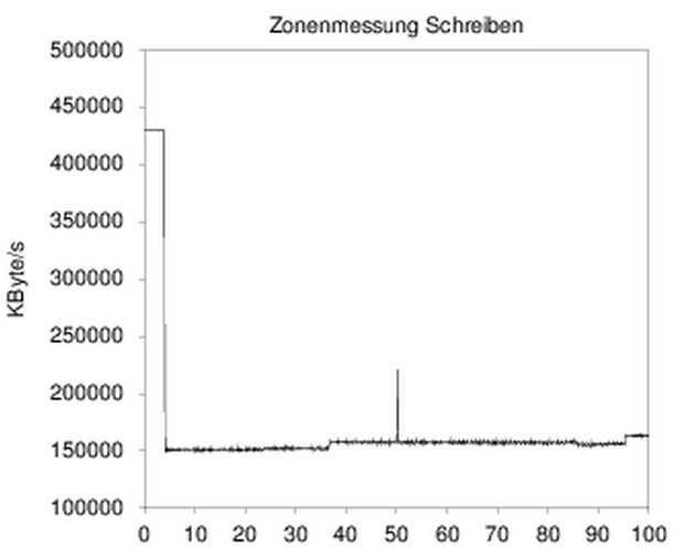 Der SCL-Cache der 860 QVO sorgt für flottes Schreiben im Alltag. Erst nach 78 GByte fällt die Schreibrate auf 160 MByte/s.