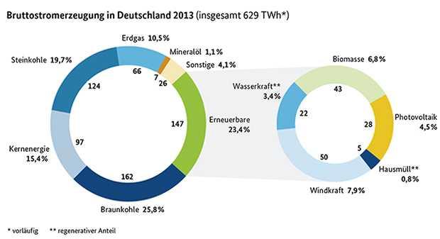 Bruttostromerzeugung in Deutschland 2013