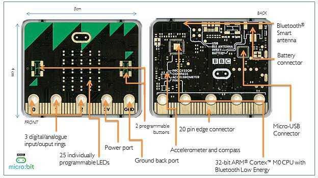 """Der """"BBC Micro Bit"""" ist nur 4 mal 5 Zentimeter groß und soll kostenlos an alle Siebtklässler in Großbritanien verteilt werden."""