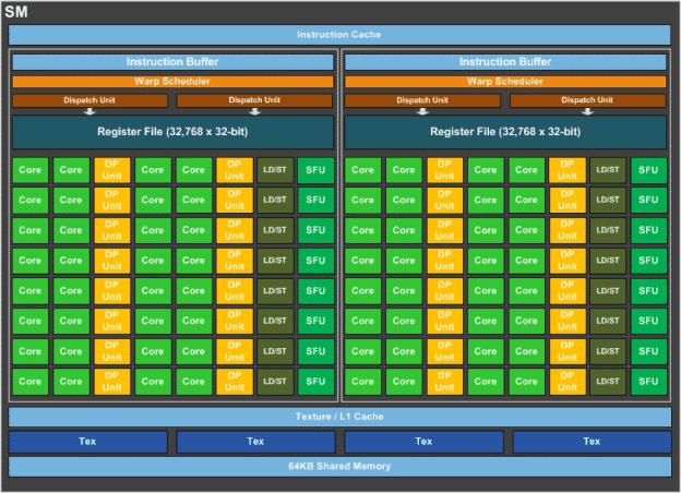 Jeder Streaming-Multiprozessor verarbeitet bis zu 2048 aktive Threads.