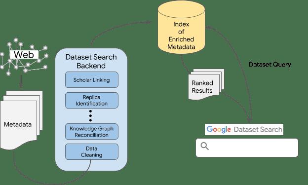 Raus aus der Beta-Phase: Google veröffentlicht Suche nach Datensätzen