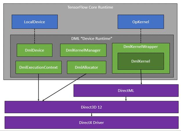 TensorFlow-DirectML bietet eine Device Runtime, die die Zuordnung der ML-Prozesse an die Hardware abstrahiert.