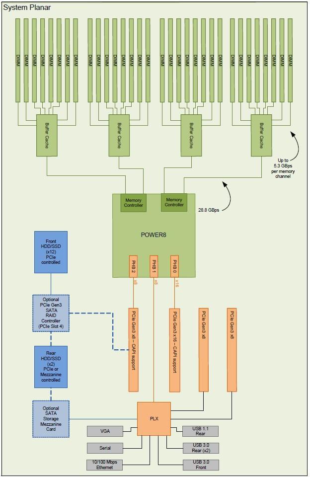 Blockschaltbild des IBM Power System S812LC