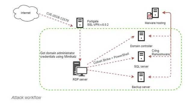 Workflow der Angriffe durch die Fortigate-Schwachstelle, Cring-Ransomware, Report von Kaspersky