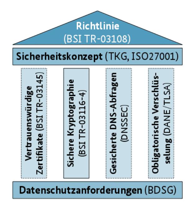 Vier-Säulen-Modell für Sicherheit beim Mail-Transport: DNSSEC und DANE gehören dazu, nicht jedoch das von der Initiative EmiG verwendete Verfahren.