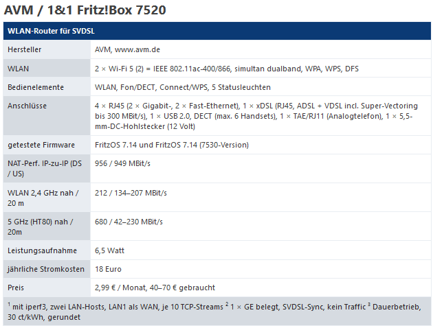Fritzbox 7520: Unechte Einschränkungen