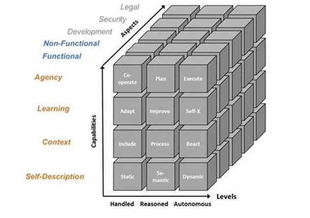 Dreidimensionales Servicemodell
