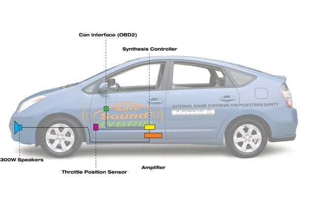 Schemazeichnung Demonstrationsfahrzeug