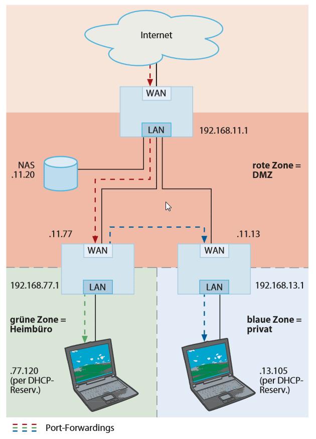 Auch bei einer Router-Kaskade, die Netzbereiche voneinander abschottet, bleiben PCs hinter dem zweiten Router aus dem Internet erreichbar. Dazu muss man lediglich zwei Portweiterleitungen einrichten.