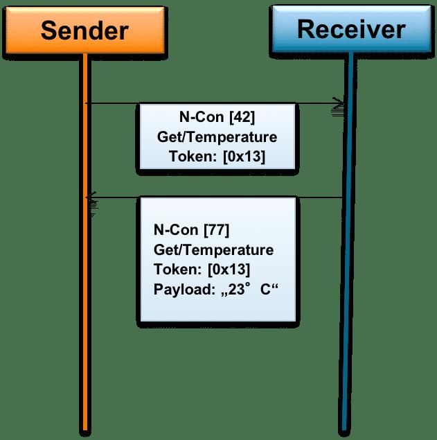 Einfacher Austausch von CoAP-Nachrichten ohne Bestätigung