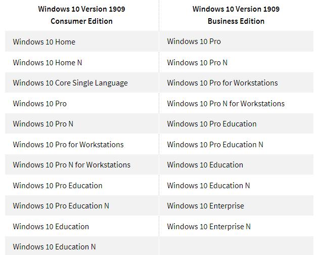 Die Tabelle bietet einen Überblick über die verschiedenen Editionen.