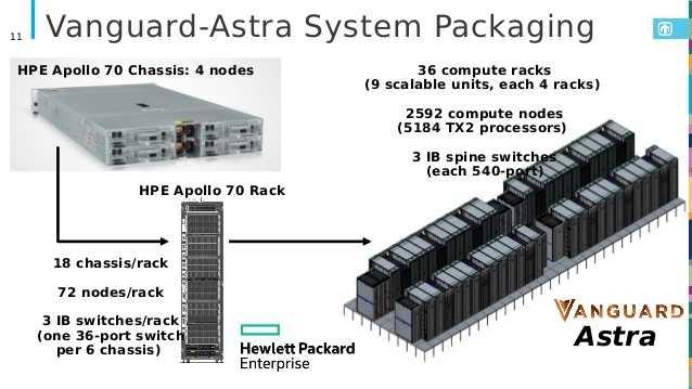 Jetzt wirds ernst: HPE hat den Supercomputer Astra mit Cavium Thunder X2 bei den Sandia Labs aufgebaut, der erste mit ARM-Architektur in der Top500-Liste.