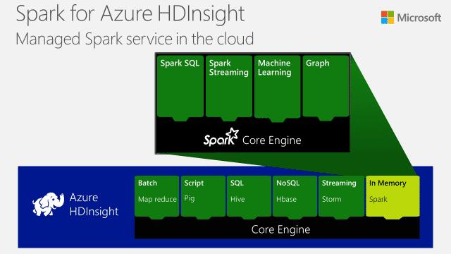 Azure HDInsight