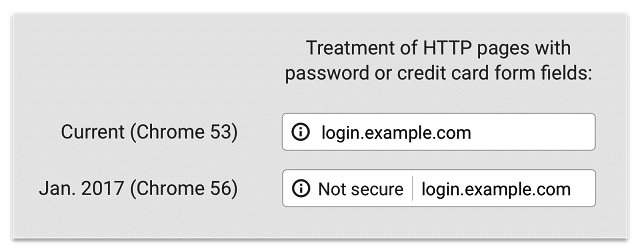 Webseiten mit Eingabefeldern für Passwörter oder Kreditkarteninformationen brandmarkt Chrome ab Release 56 als unsicher.