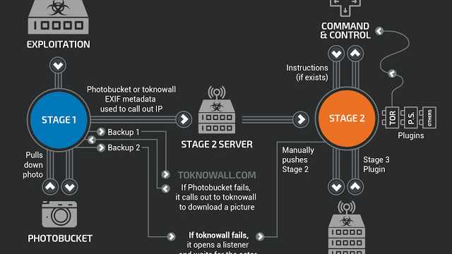 Cisco Talos deckt riesiges Router- und NAS-Botnetz auf