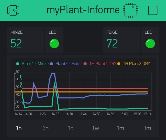 """Screenshot App !MyPlant-Informer"""" mit Grafik, in der die Feuchtigkeitswerte zweier Pflanzen über drei Monate dargestellt sind."""