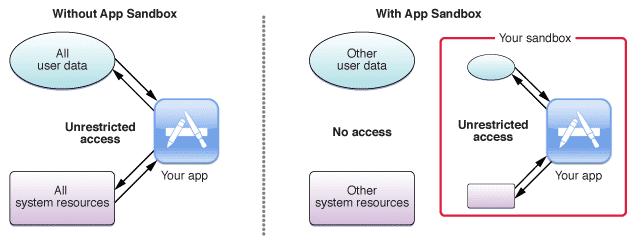 App Sandbox
