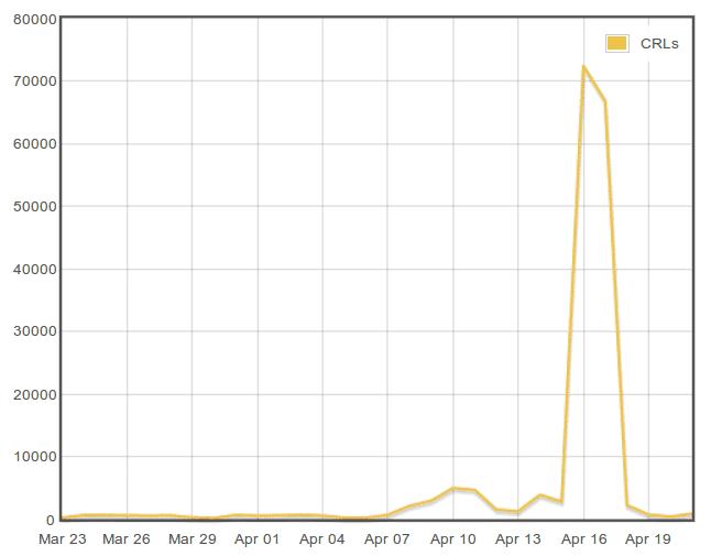 Die Zahl der gesperrten Zertifikate explodierte nach dem Bekanntwerden des Heartbleed-Bugs.