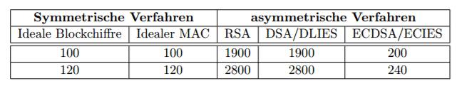 BSI aktualisiert Krypto-Richtlinien und gibt Krypto-Bibliothek frei