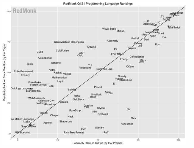 RedMonk-Ranking der Programmiersprachen, erstes Quartal 2021: Diagramm mit GitHub-Pull-Requests auf der x-Achse, korreliert zum Rang bei Stack Overflow auf der y-Achse