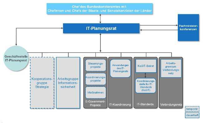 it-planungsrat.de