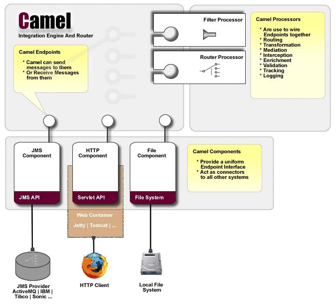 Die Architektur von Apache Camel.