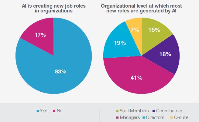 KI-Einsatz schafft zusätzliche Stellen, allerdings nur für qualifizierte Fachkräfte.