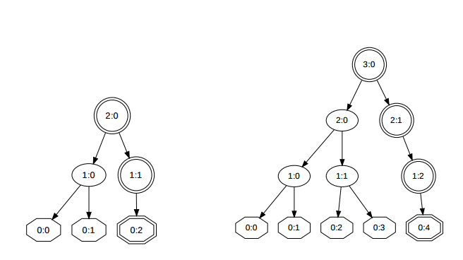 Hash-Algorithmus Blake2 will es nochmal wissen