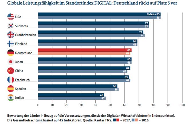 Digital-Index: Deutschland holt auf, aber es mangelt an Bandbreite