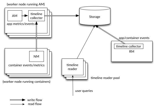Die Schreib- und Leseoperationen sind in YARN Timeline Service v.2 klar voneinander getrennt.