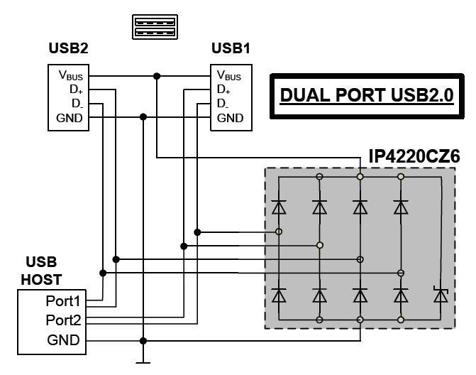 Beispiel ESD-Schutz von zwei USB-2.0-Buchsen mit Nexperia IP4220CZ6.