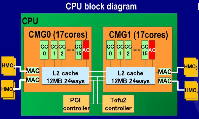 Jeweils 16 Kerne teilen sich 12 MByte L2-Cache.