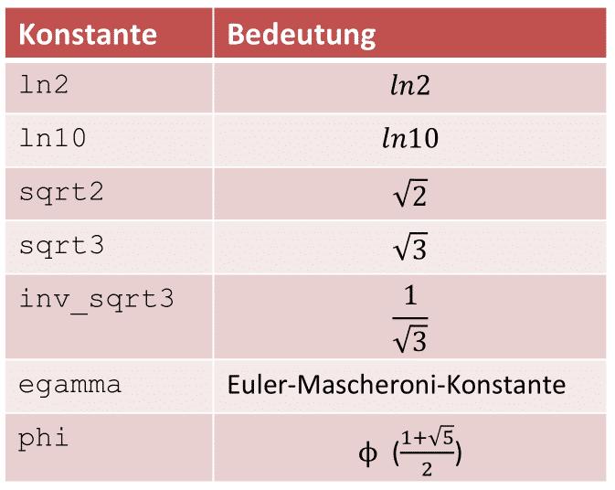 Sicherer Vergleich von Integralen in C++20