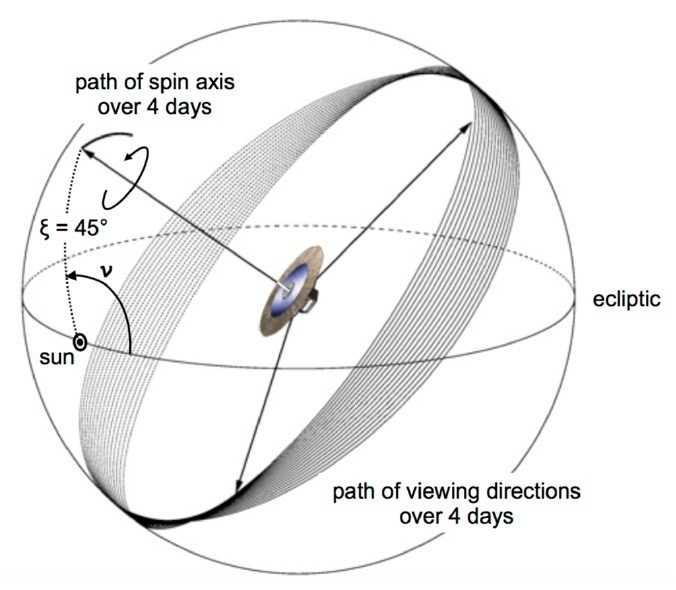 Durch die Taumelbewegung der Sonden-Rotationsachse um die Richtung zur Sonne herum wird der Himmel streifenweise abgetastet.
