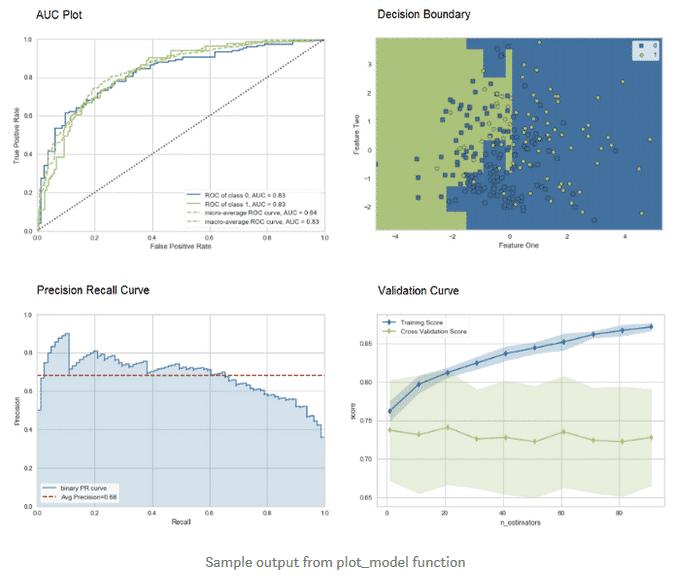Ausgabe des Sample-Codes in PyCaret, visuelle Darstellung ausgewerteter Daten