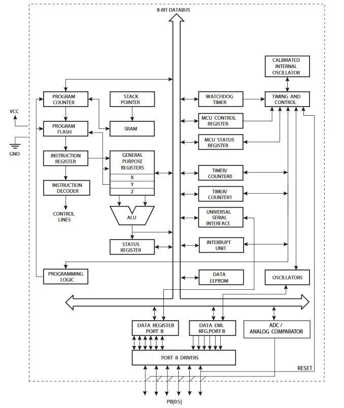 Architektur eines ATtiny 25/45/85-Chips