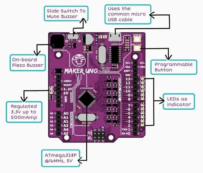 Ein Bild des Maker Uno mit beschrifteten Bauteilen