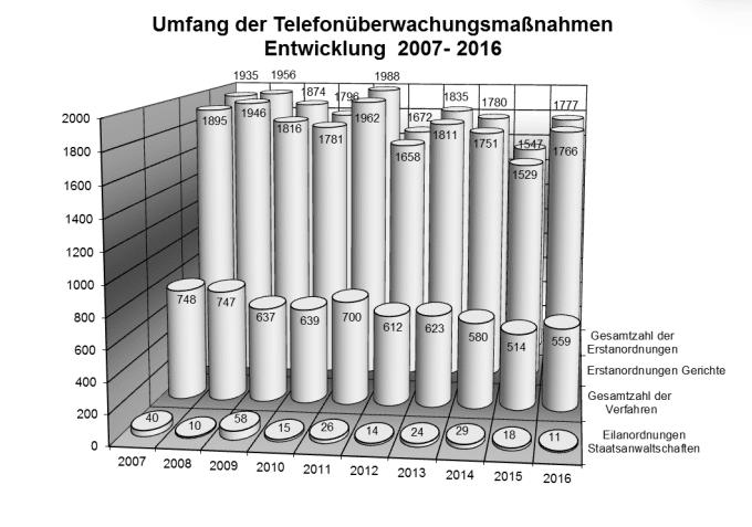 Zahl der Ermittlungsverfahren mit Telefonüberwachung in Baden-Württemberg steigt leicht