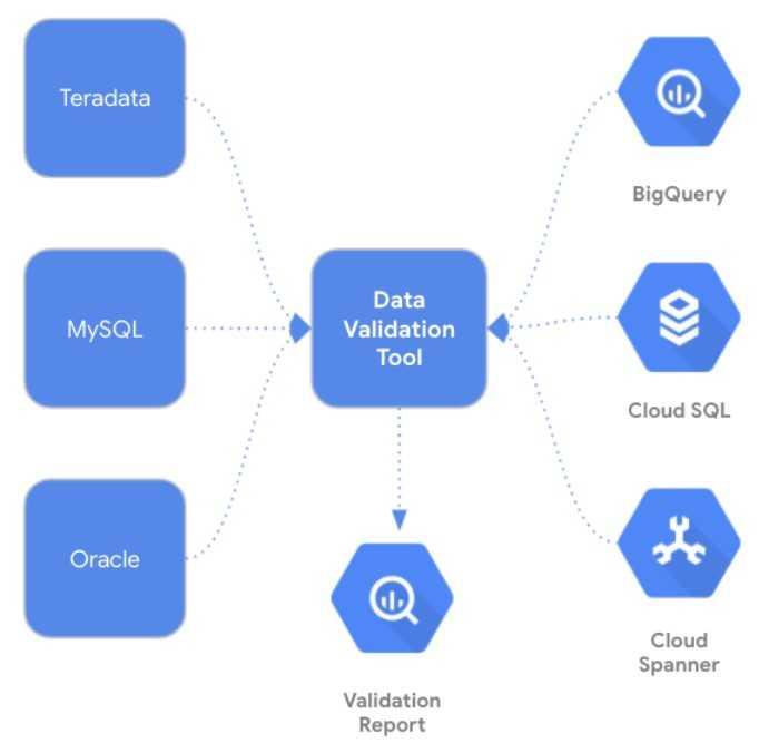 Big Data, Cross-Plattform: Data Validation Tool als Schnittstelle zwischen Datenbank- und Dateisystemen