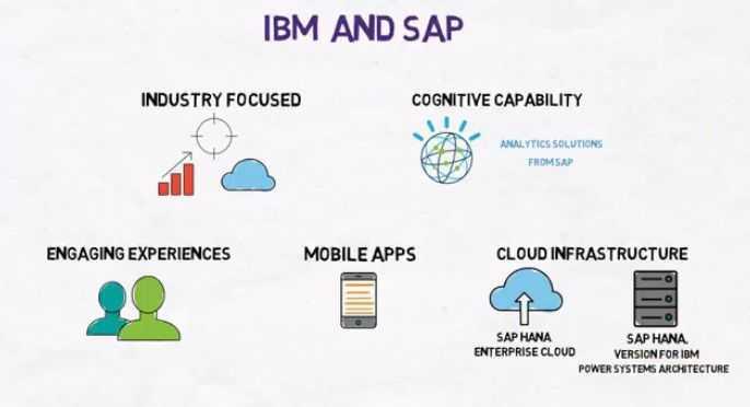 """SAP und IBM führen Ressourcen zusammen, um """"intelligente"""" Geschäftsanwendungen zu entwickeln"""