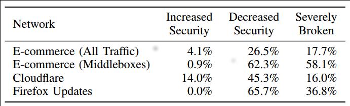 In vielen Fällen reduzierte die Unterbrechung der TLS-Verbindung deren Sicherheit; häufig führte dies sogar zu ernsthaften Sicherheitsproblemen.