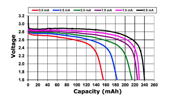 Lastabhängiger Energieinhalt von Batterien